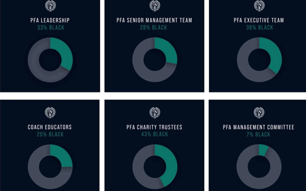 PFA - 16th June 2020 - PFA calls for greater transparency around Diversity in Football